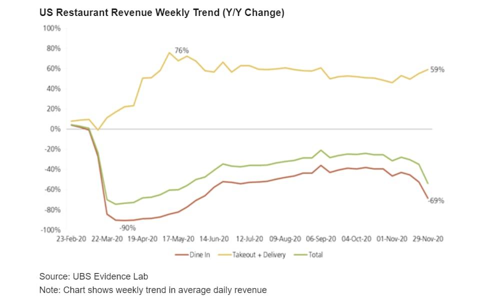 restaurant-revenue-has-fallen-despite-delivery-boom