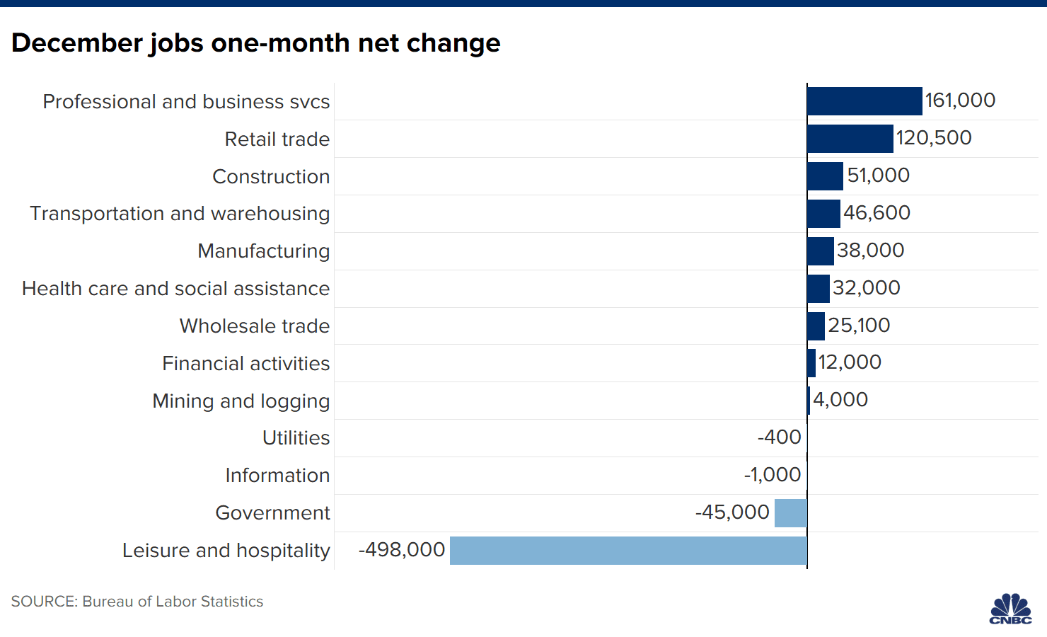 heres-where-the-jobs-are-for-december-2020-in-one-chart