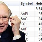 What Is Warren Buffett Buying Now? Top 5 Stocks He Owns!
