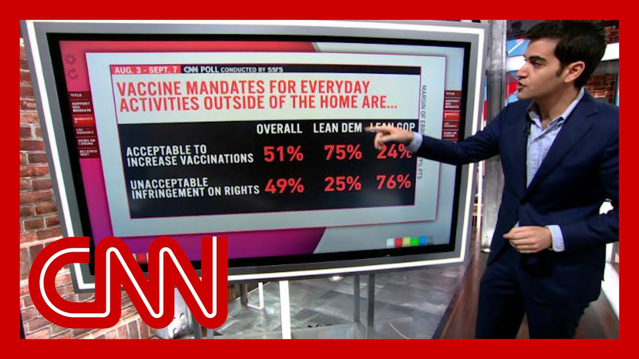 CNN poll: More than half of Americans support vaccine mandates for workplaces